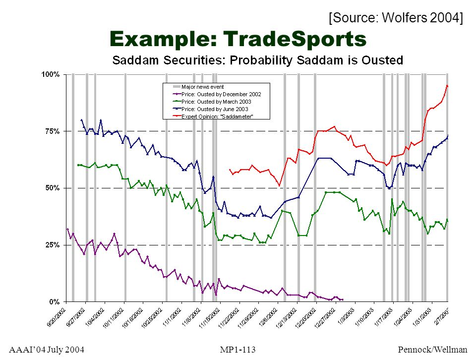 Example: TradeSports [Source: Wolfers 2004] AAAI'04 July 2004 MP1-113
